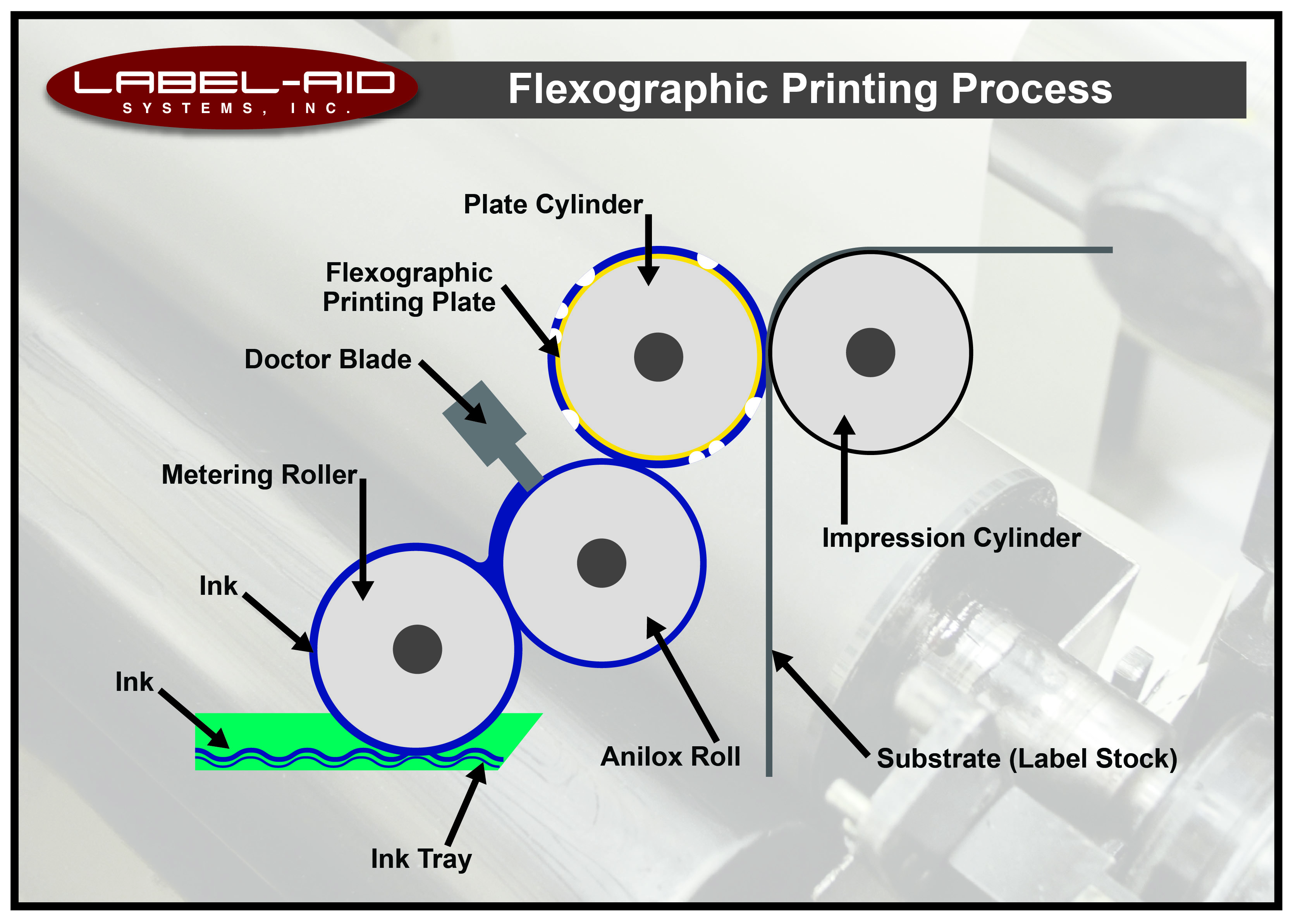 Flexographic Printing Label-Aid